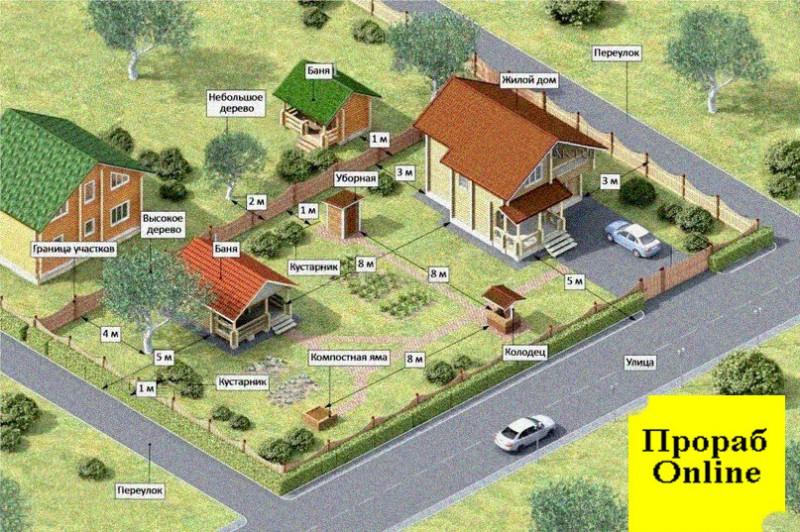 Разъясняю СНиПы: какие расстояния до соседей надо выдерживать, а какие - нет?