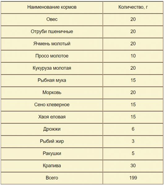Содержание цесарок на даче: условия при их криках и полетах