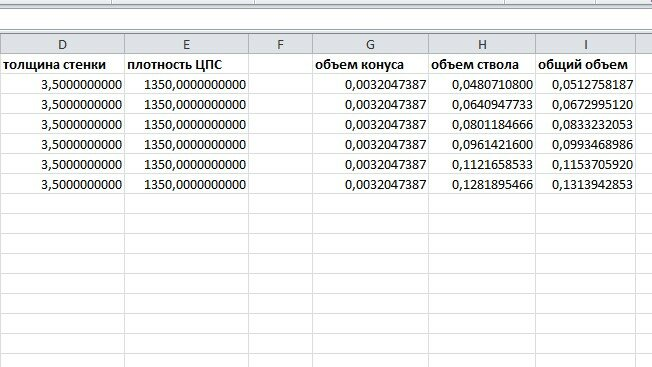Полезные таблицы: расход ЦПС на засыпку внутрь сваи
